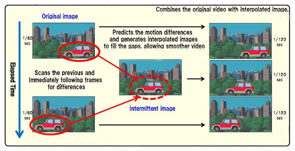 Smooth Video Project Interpolation explain